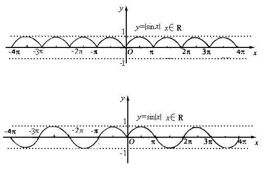 用����y��y�.y�N��N��.�xn�)_y=|sin|的函数图象