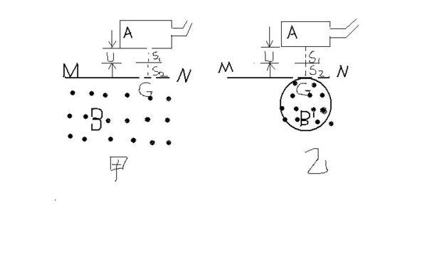 甲图是质谱仪的工作原理示意图