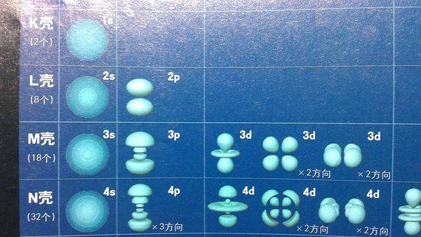 磷原子p轨道没有电子,那磷酸根里的双键怎么能是d-p派