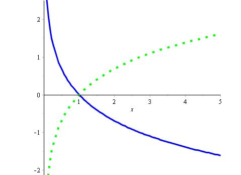 求����y�$9.���dy��y��9�y�_y=lnx是偶函数吗