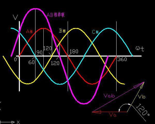 三相交流发电机两相线间电压为何为380v?