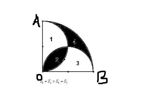 如图扇形oab的圆心角为90,半径为r,以oa,ob为直径在扇形内做半圆,2和4