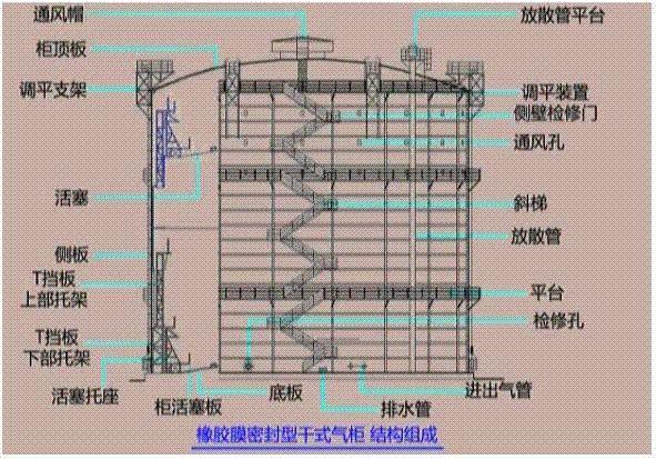 布帘式煤气柜 是什么结构