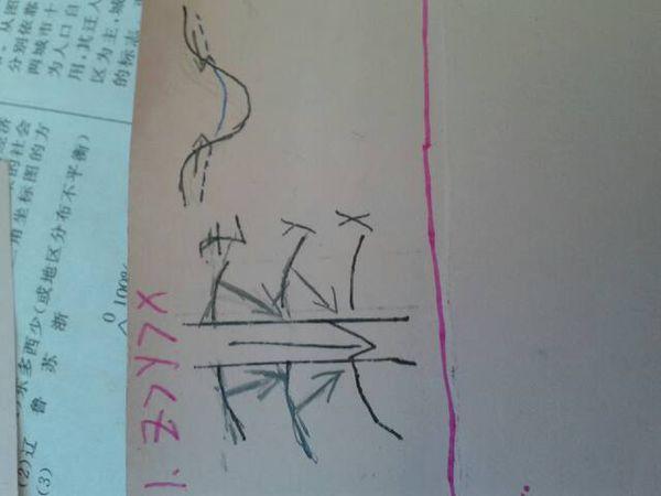 潜水与河流补给关系图怎么画?我主要是搞不懂那个什么图片