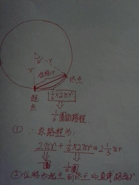 一个质点在半径为r的圆形轨道上运动了一又六分之一圈