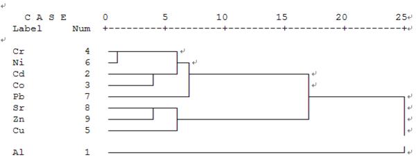 0)做聚类分析时,树状图为什么总有