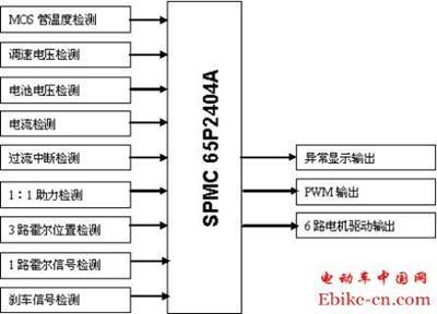 图 2-1系统方框图 3 控制器电气规格   ★型式 :直流无刷    ★额定