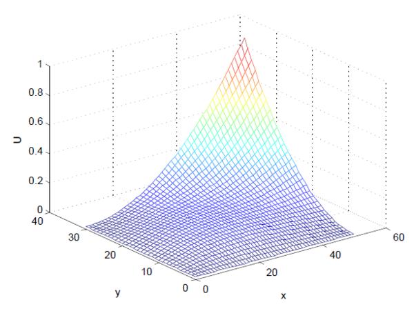 ????y.#y?./yf?x?_0','x','y');x0 = 0; xf = 1; y0 = 0; yf = 1;%