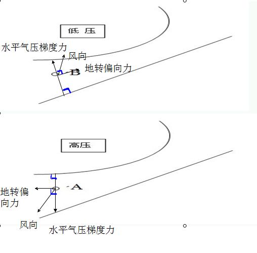 在画与水平气压梯度力垂直的 地转偏向力,南半球向左偏,北半球向右偏图片