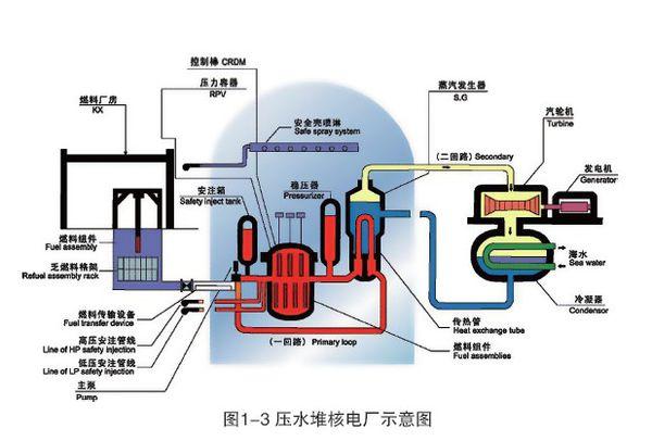 压水堆是目前全世界核电站普遍采用的堆型