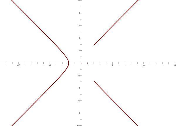等轴双曲线的参数方程 图片合集