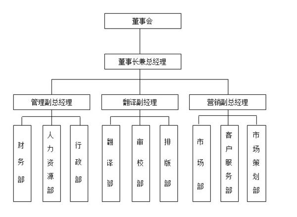公司组织结构图 下面的图是属于哪种类型的组织结构图