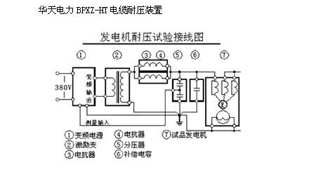 电缆耐压装置的电机耐压试验操作现场接线示意图