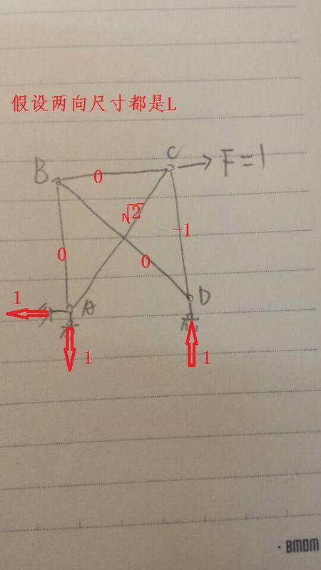 如何用结构力学求解器算桁架