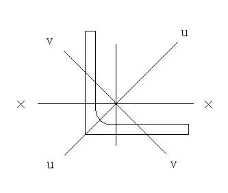 首先你要初步判断等边角钢作用轴线及受弯方向,如果是x轴线,回转半径
