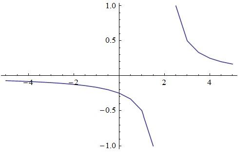 �yf�LL�zx�Z�_f(x)=1/(2x-4)图像怎么画