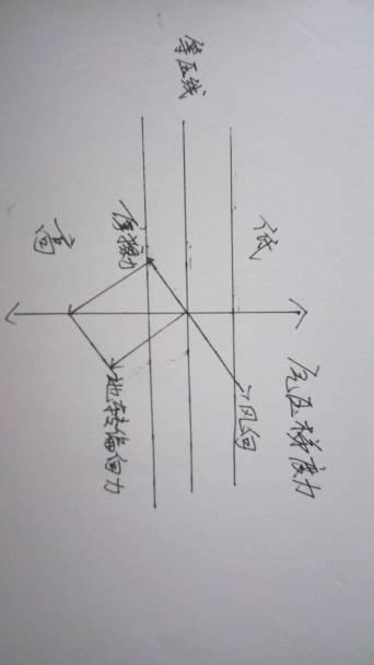 希望能用物理画图受力分析解释图片